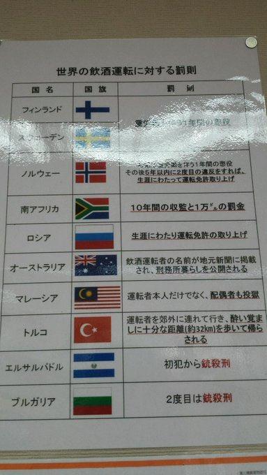 各国の飲酒運転に対する罰則