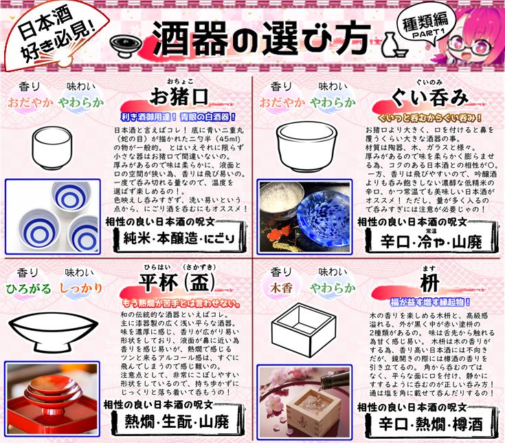 実は日本酒って酒器で味が結構変わるんじゃけど、特徴や合う合わないってあんまり知られてないよの