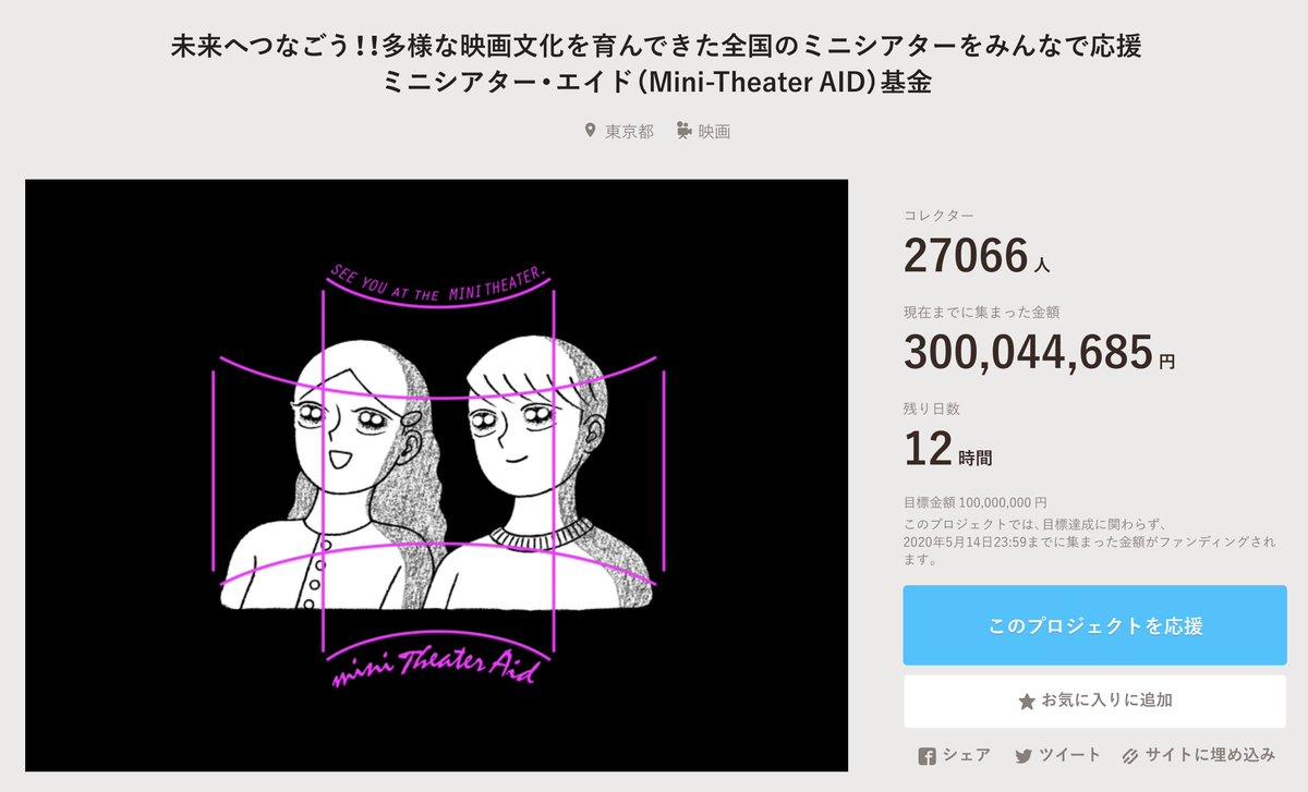 🔹  「ミニシアター・エイド基金」 先ほど《3億円》を達成いたしました