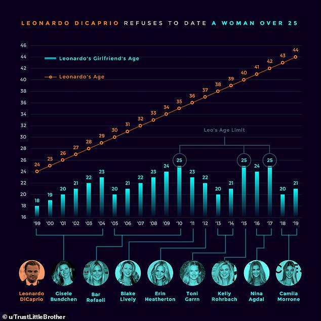 レオナルド・ディカプリオ(44)は25歳以上になった女を捨てるという事実をこの上なく綺麗にまとめたグラフ