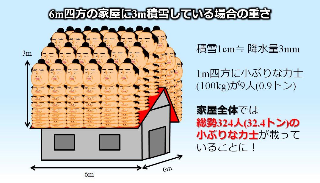 雪の重さは想像しにくいので描いたもの.新雪だと積雪1cmで降水量約1mmですが,実際には上に積もる雪の圧密で降水量約3mm相当です.豪雪時に3m積雪すると1m四方で100kgの小ぶりな力士が9人(0.9t),6m四方の屋根で324人分(32.4t)の重さに.雪は案外重いので雪下ろし中の事故も含めて危険なのです.
