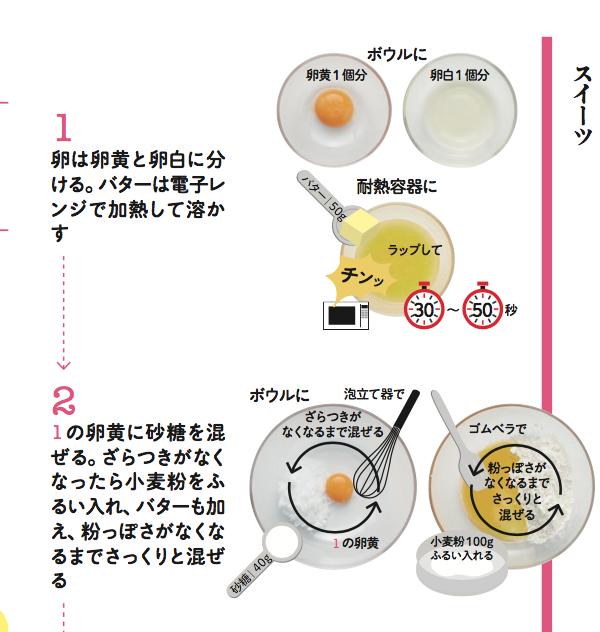 材料は卵、バター、小麦粉、砂糖のたった4種類