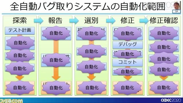 『龍が如く7』は進化を続け、自動バグ発見どころかほぼ全自動のバグ取りシステムを構築
