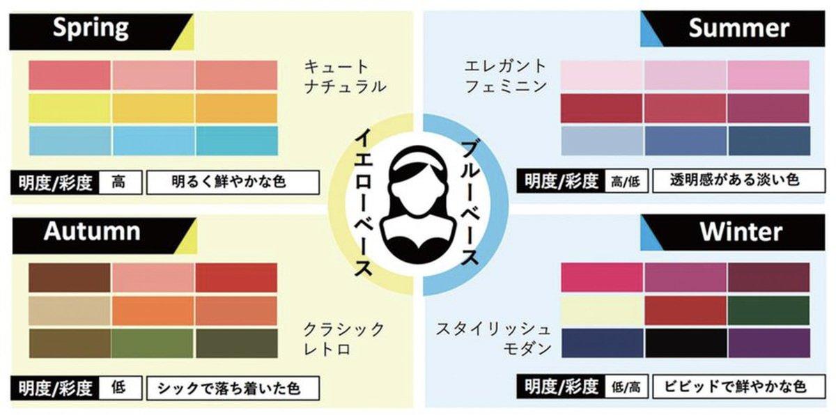 日本初のパーソナルカラー判定サービスが受けられる特設ページを「ヴィセ」が公開