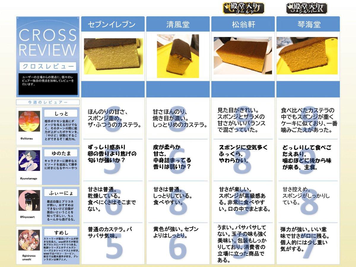 #長崎 #カステラ 長崎にカステラがいっぱい売ってあったので買えるだけ買ってクロスレビューをしました