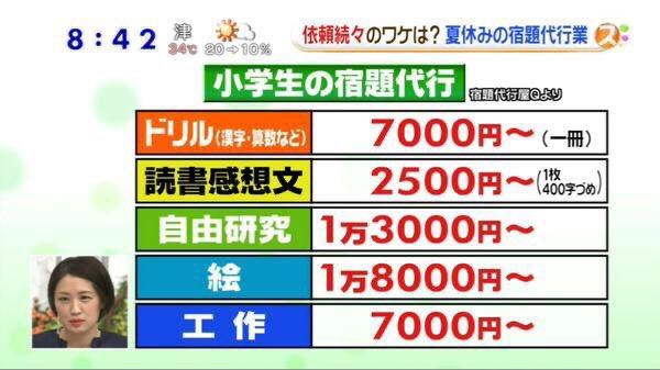 小学生の宿題代行ですら絵に2万円近く払われてるからイラストレーターはもっと単価上げような💪