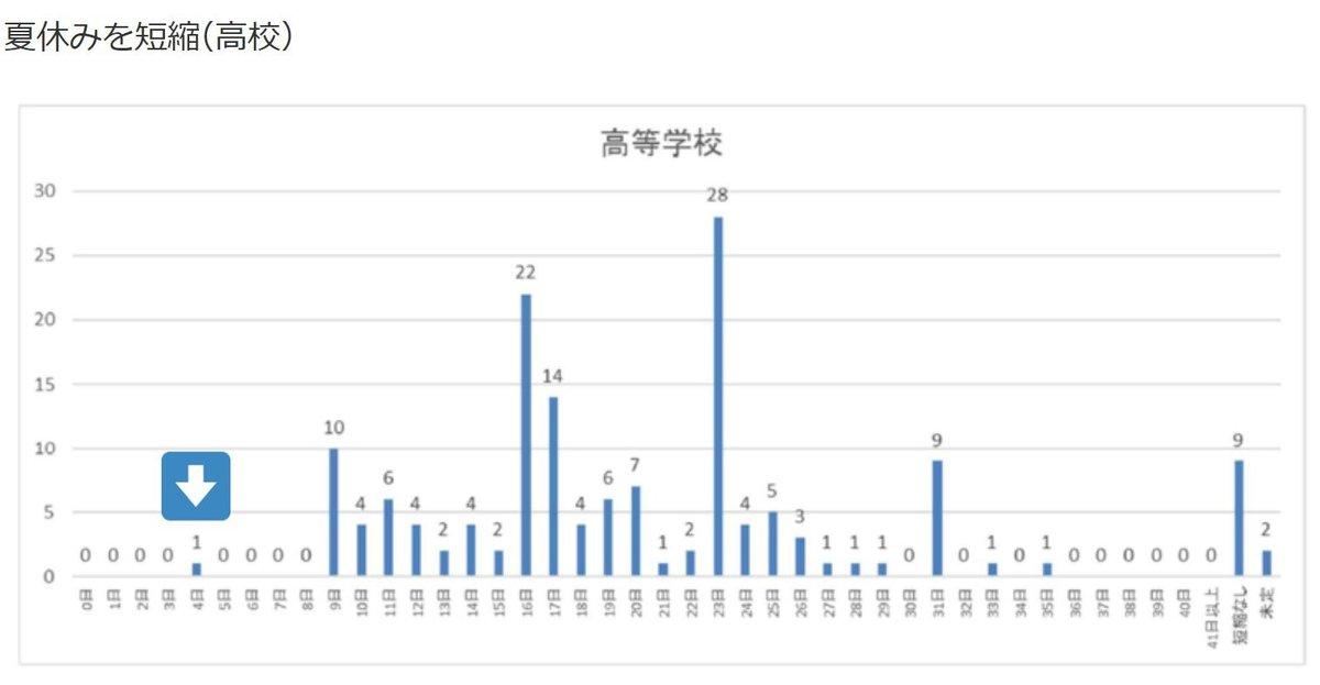 夏休みがコロナ影響で日本一短くなった高校、たったの4日wwwwwwwwwwwwwwwwwwwwwwwwwwwwwwwwwww