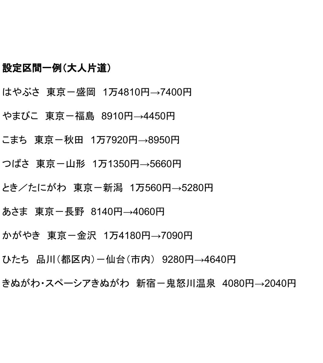 【来年3月まで】JR東日本、新幹線きっぷが半額に