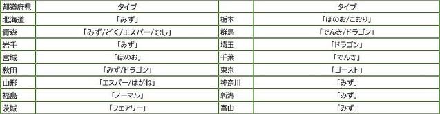 東・西日本といった地域によって好きなタイプが偏っているわけではないという