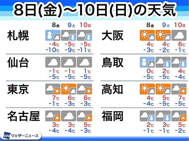 【8~10日】年越し寒波を上回る「大寒波」厳重警戒   爆弾低気圧が通過した8日(金)は、西高東低の冬型気圧の配置になり、西日本では数十年に一度レベルとなる非常に強い寒気が南下する可能性があります