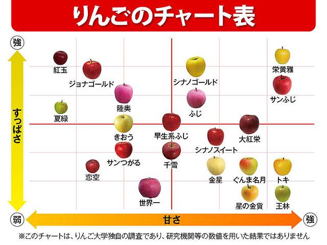 【独自研究】品種の多いりんご、好きな味を選ぶには