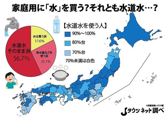 地域ごとの結果が発表   別の調査で判明した「地元県民がおいしいと思う水ランキング」などで上位だった地域は、水道水の使用率が90%台の地域と重なる傾向にあるという
