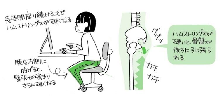 座っているとき、画像のように膝を内側に曲げていませんか