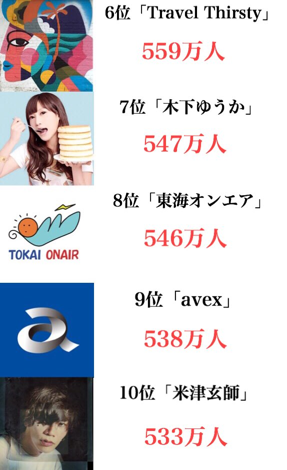 日本のYouTube登録者数ランキング