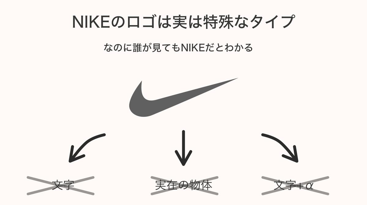 確かに文字でもアイコンでもないのに誰でもNIKEと理解されるのはすごい…