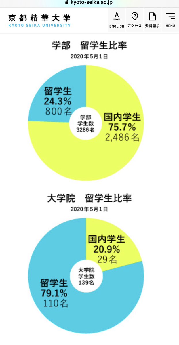 白井聡なるとんでも講師を雇用する【京都精華大学】を調べると… 一般学生の4人に1人が外国人‼️ 大学院では5人に4人が外国人‼️‼️ というかなり不思議な大学でした