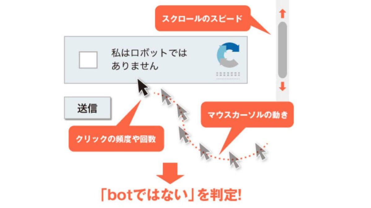 「私はロボットではありません」って、押す前の動作で多角的に判定していたのか