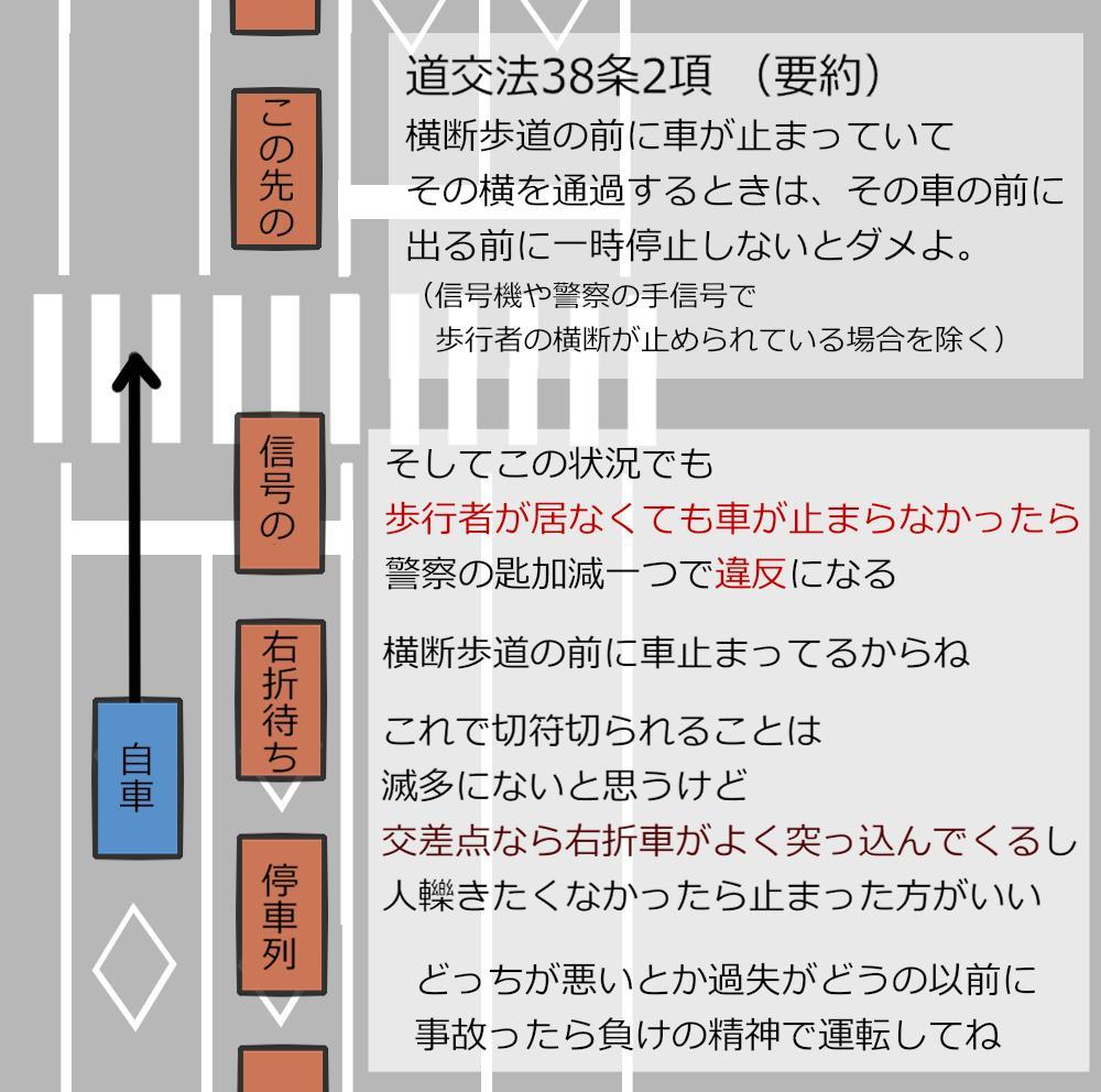 「人が横断歩道の前にいたら車は止まらないと違反」の道路交通法第38条第1項はようやく認知され始めたけど、その第2項は全っっっっっっっっっっっっ然認知されてないよねって話