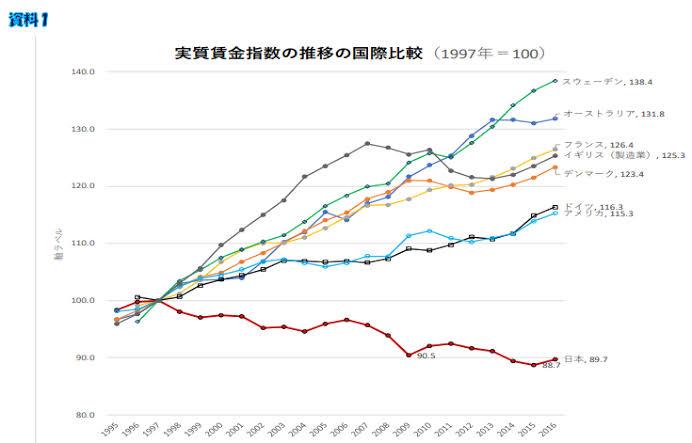 日本は衰退途上国だと思う( ;∀;) #手取り14万