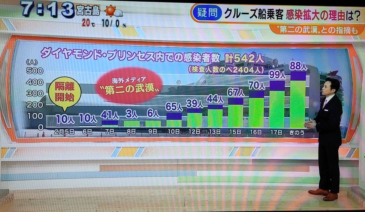 日本は善意でクルーズ船の救出活動に当たっているというのに、海外メディアの誤解を解く事はせず、逆に誤解を広める最悪のマスコミ