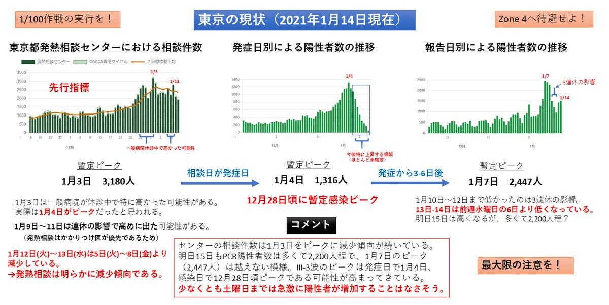 先行指標である発熱相談センターの相談件数は1月3日をピークに減少しております
