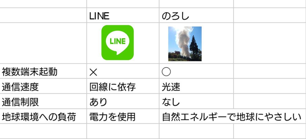 複数端末起動できないLINEとかいうカスサービスと次世代通信サービスの比較表つくった
