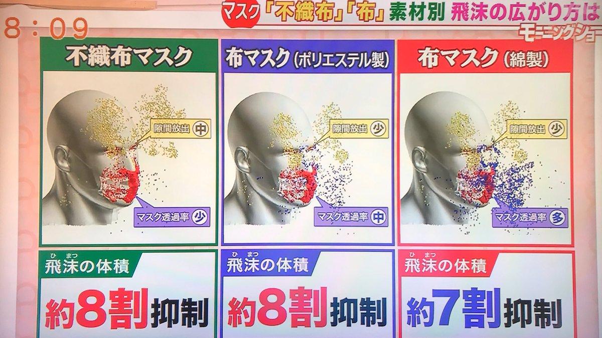 不織布マスク、布マスクともに飛沫拡散防止に効果あり