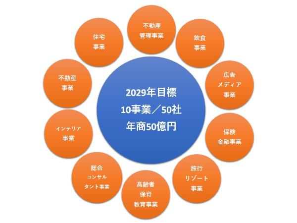 西川グループがビジョンとして取り組む10の事業