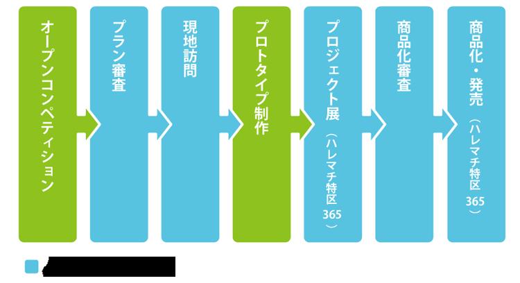 process1.png?mtime=20180817155802#asset:4238006