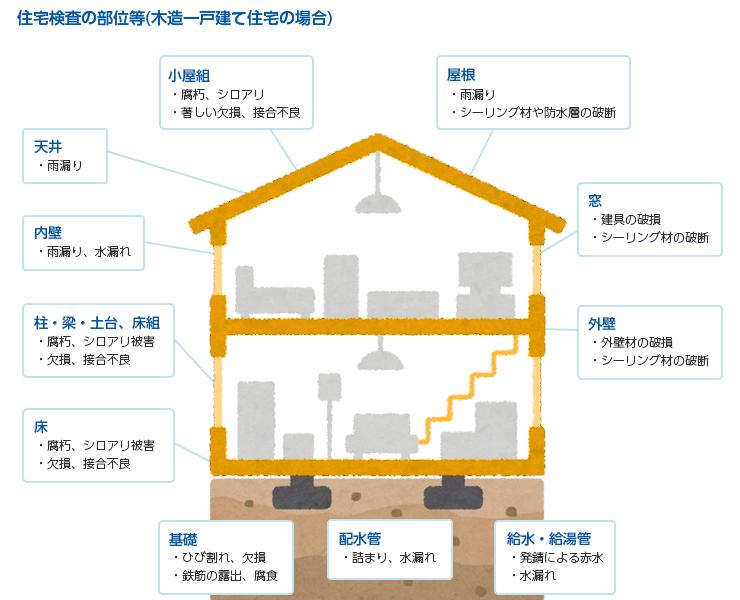 住宅検査の部位等(木造一戸建て住宅の場合)の図