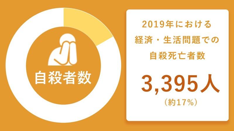2019年自殺者数