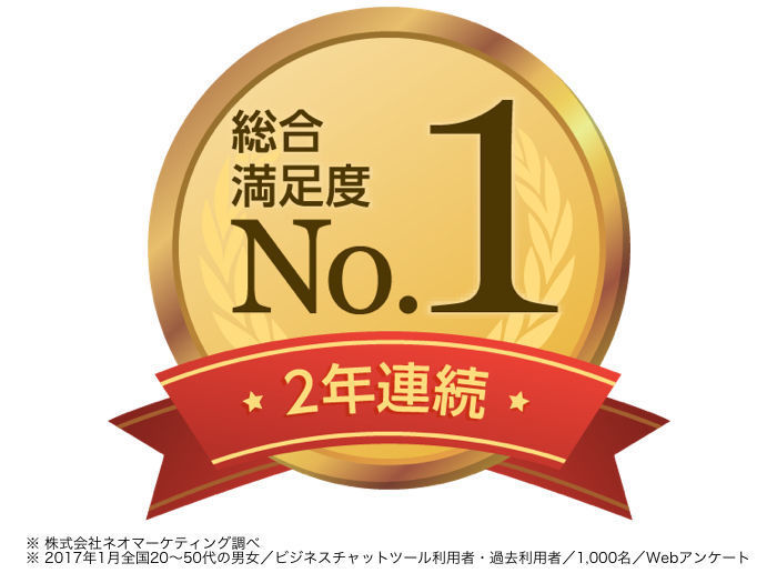 ビジネスチャットツール11商品に対する評価で「満足度」「ずっと使いたい」「おすすめしたい」「使いやすさ」「期待度」の5部門すべてで2年連続No.1を獲得しました。