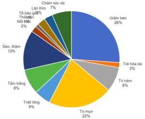 Sự cạnh tranh của ngành Thẩm mỹ Việt: chỉ 10% nắm thị phần lớn với doanh thu gấp 10 lần.