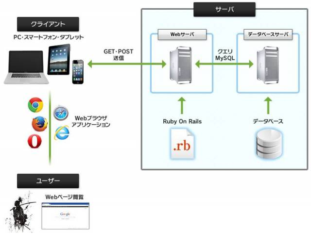 web_application_structure_001