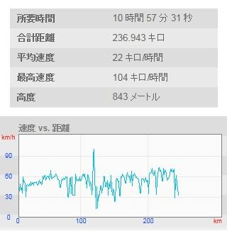 速度・距離・所要時間のグラフ