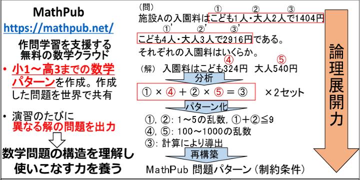 数学の作問学習支援クラウド「MathPub」で論理展開力を鍛える(無料セミナー)