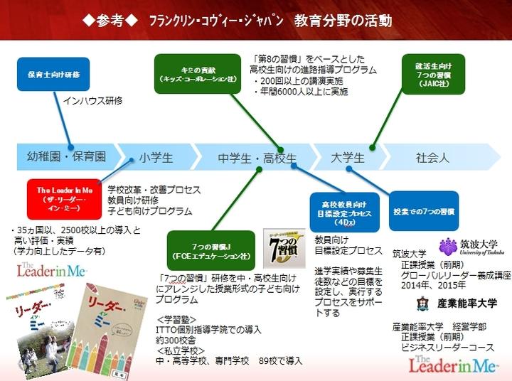 【小~高等学校向け】学校改革のための「7つの習慣」〜学校全体で取り組む「リーダーシップ教育」とは?