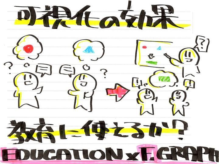 【異業種交流】【教員・学生・社会人が一緒に教育を考える】まなびCafe 第14回『ファシリテーショングラフィックを活用した教育の可能性を考える』