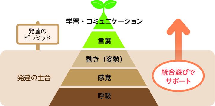 原始反射統合「発達支援コーチ初級講座」横浜土日