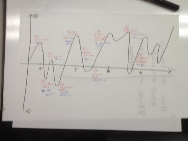 ②『小・中・高校時代』モチベーション曲線を作る