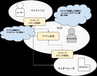 SCSの役割