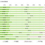 2017年3月の格安SIM総合満足度ランキングを発表