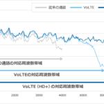 Y!mobile、申し込み不要で高品質通話VoLTEが利用可能に