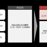 nuroモバイル、020番号データ専用SIMの特長