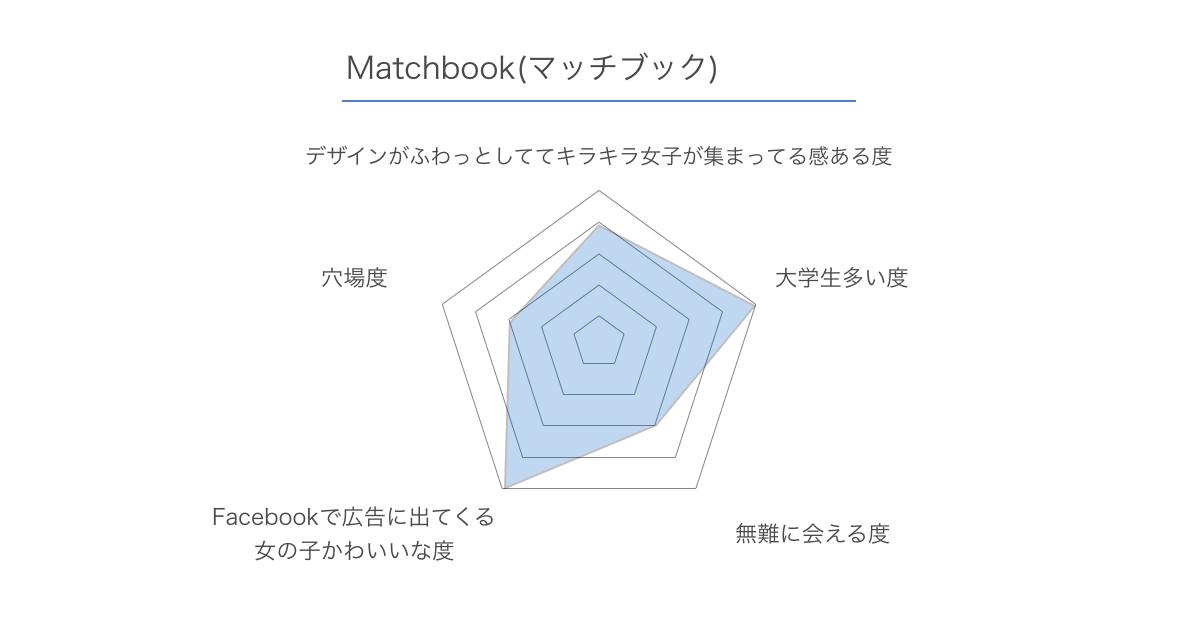 Matchbook マッチブック レビュー