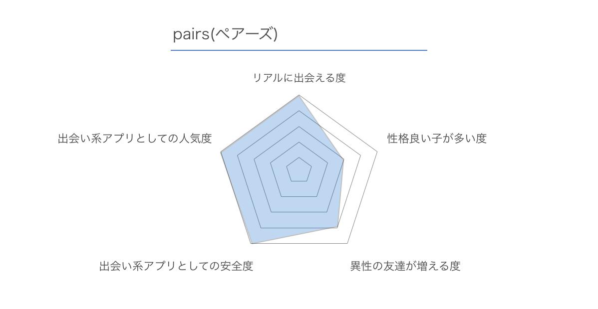 pairs ペアーズ レビュー 2