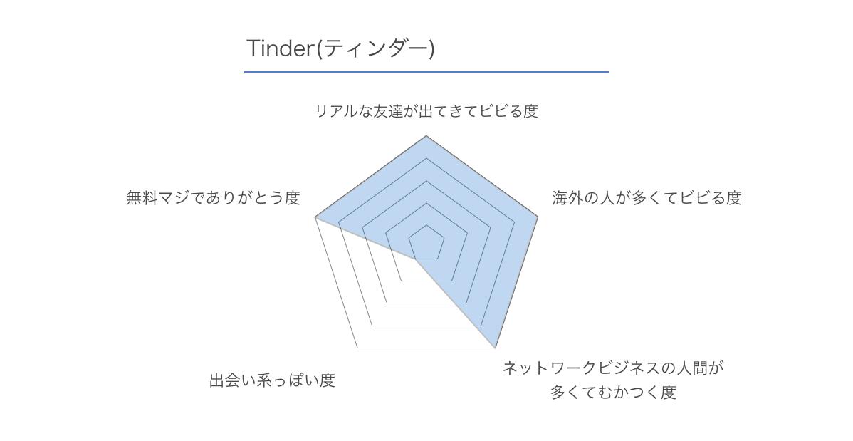Tinder ティンダー レビュー
