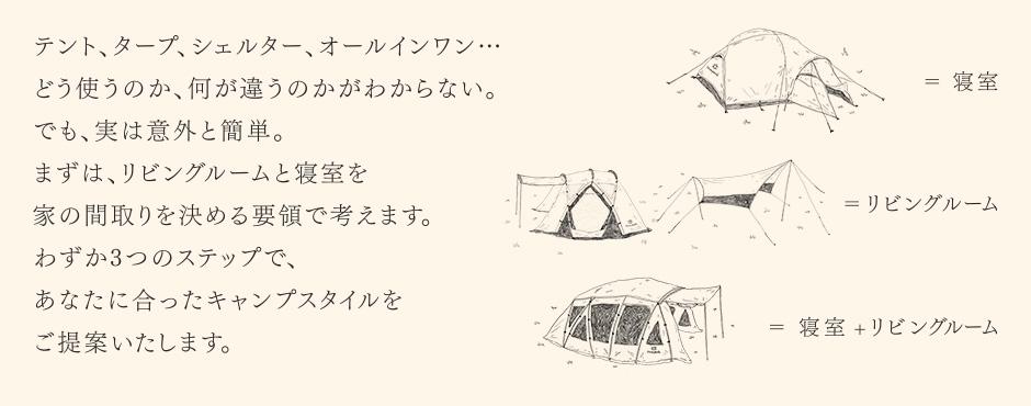 テント、タープ、シェルター、オールインワン、 どう使うのか、何が違うのかわからない。まず、リビングルームと寝室を お家の間取りを決める要領で考えます。わずか3つのステップで、あなたに合ったキャンプスタイルをご提案致します。