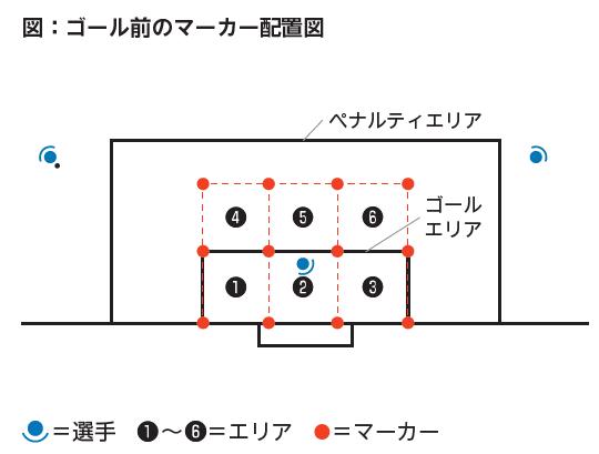 図:ゴール前のマーカー配置図