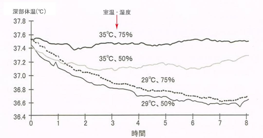 寝室の高温と多湿状況が、睡眠中の体温に与える影響